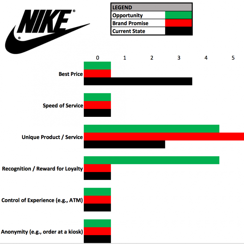 Nike Customer Experience Review – On the Right Path
